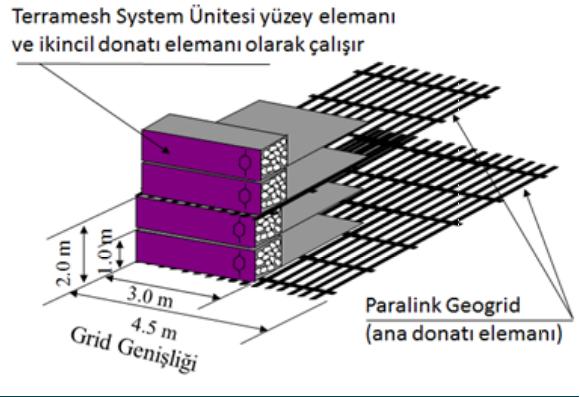 Terramesh Sistem